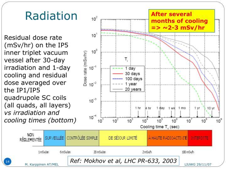 Radiation..