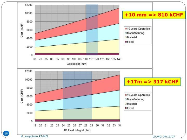 +10 mm => 810 kCHF