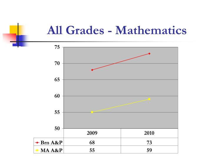 All Grades - Mathematics