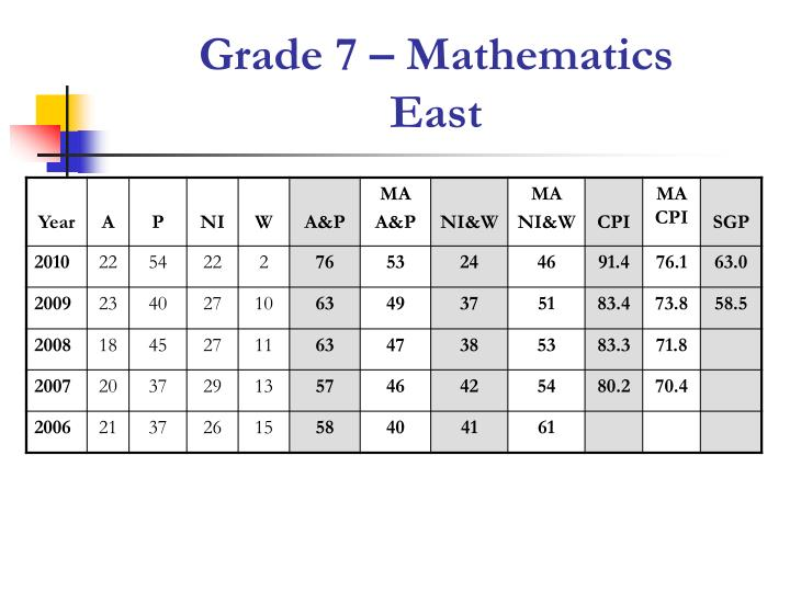 Grade 7 – Mathematics