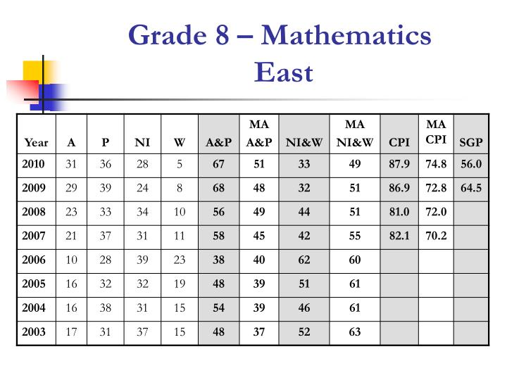 Grade 8 – Mathematics