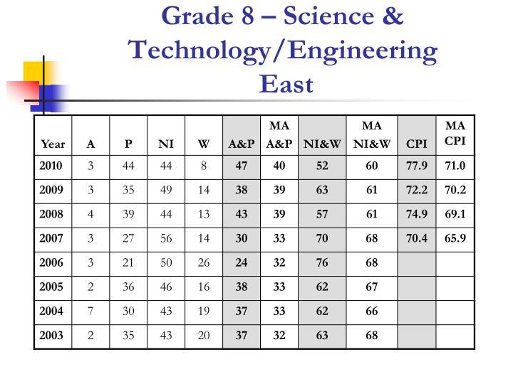 Grade 8 – Science & Technology/Engineering