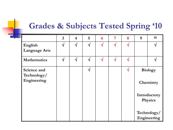 Grades & Subjects Tested Spring '10