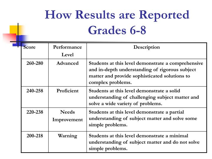 How results are reported grades 6 8