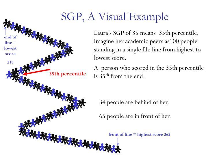 SGP, A Visual Example
