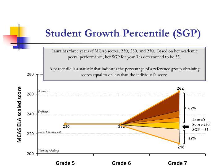Student Growth Percentile (SGP)