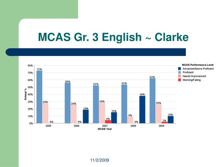 Mcas gr 3 english clarke