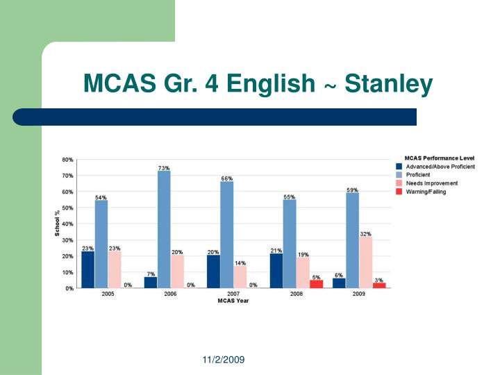 MCAS Gr. 4 English ~ Stanley