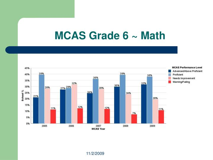 MCAS Grade 6 ~ Math