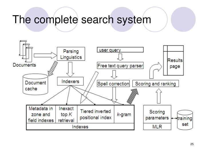 The complete search system