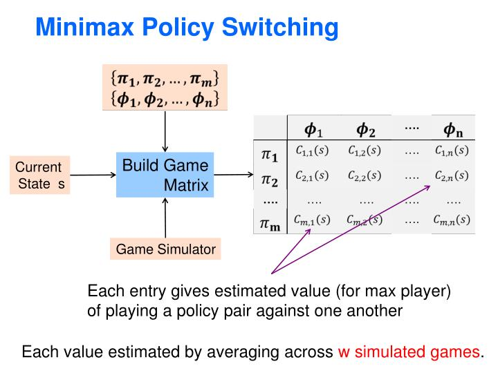 Minimax Policy Switching