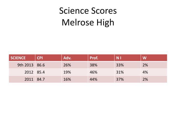 Science Scores