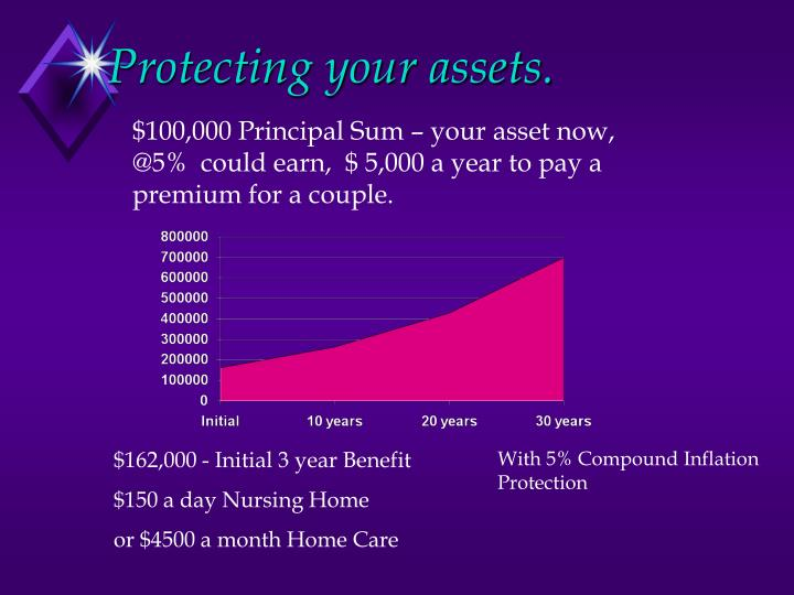 Protecting your assets.
