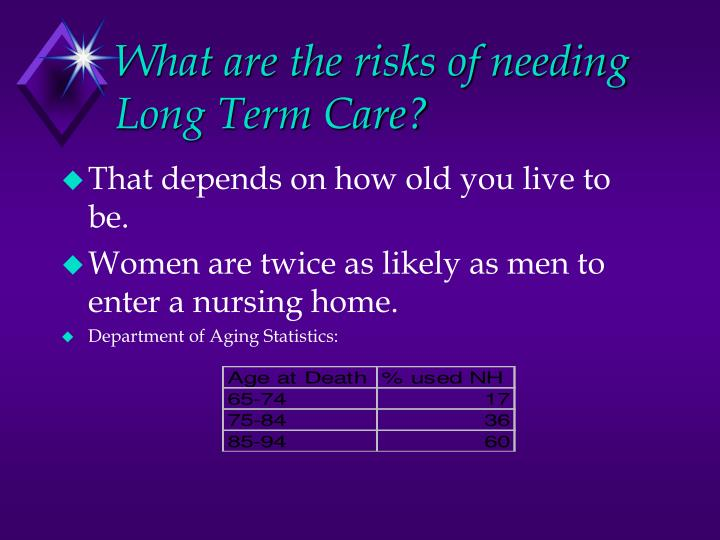 What are the risks of needing Long Term Care?