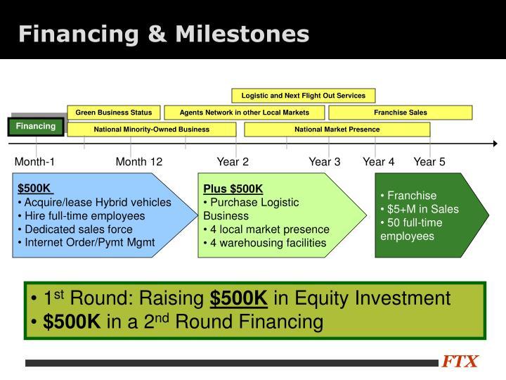 Financing & Milestones