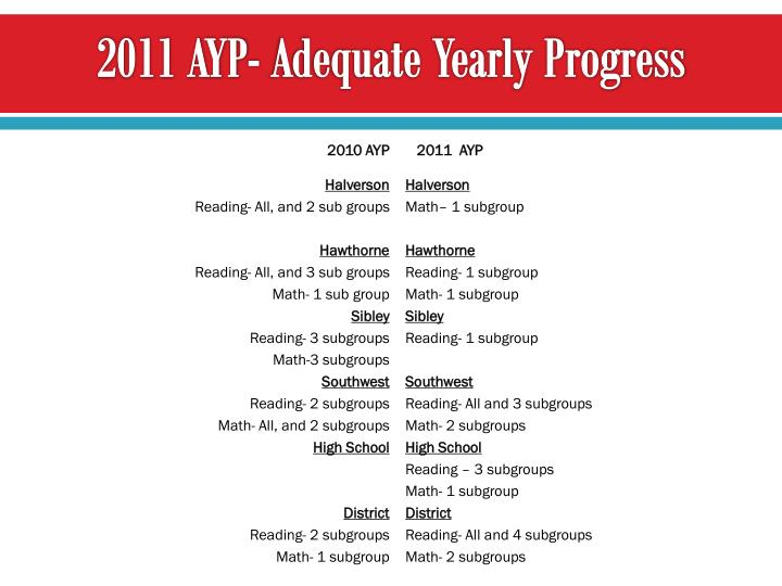 2011 AYP- Adequate Yearly Progress