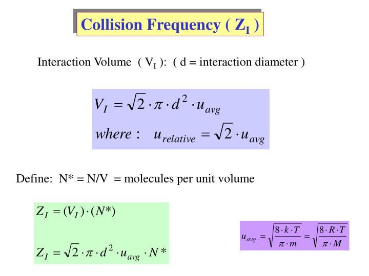 Collision Frequency ( Z