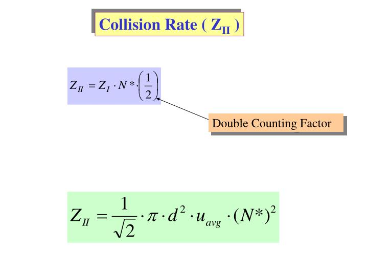 Collision Rate ( Z