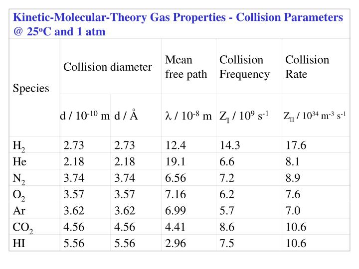Kinetic-Molecular-Theory Gas Properties - Collision Parameters @ 25