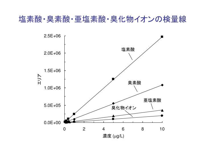 塩素酸・臭素酸・亜塩素酸・臭化物イオンの検量線
