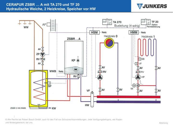 CERAPUR ZSBR … A mit TA 270 und TF 20