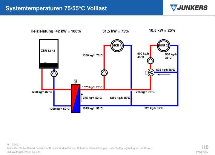 10,5 kW = 25%