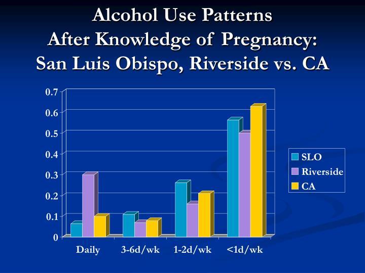 Alcohol Use Patterns