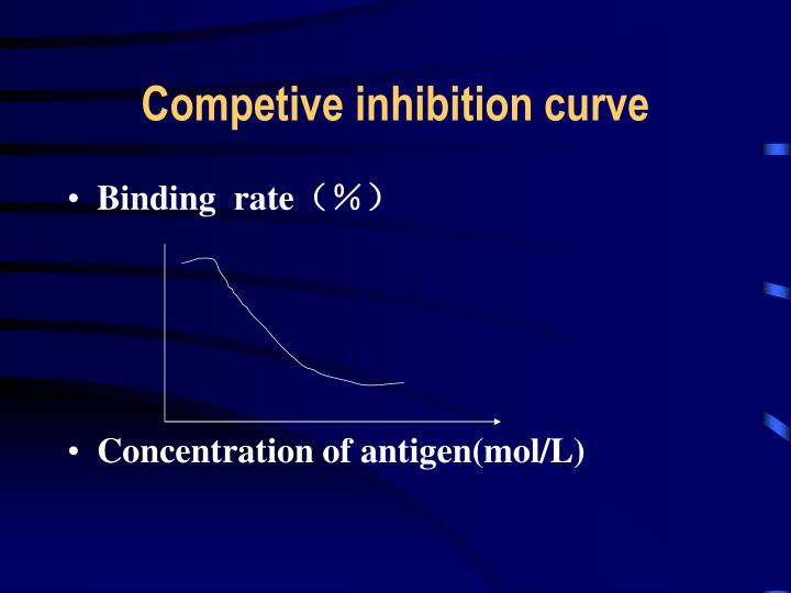 Competive inhibition curve