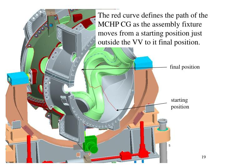 The red curve defines the path of the MCHP CG as the assembly fixture moves from a starting position just outside the VV to it final position.
