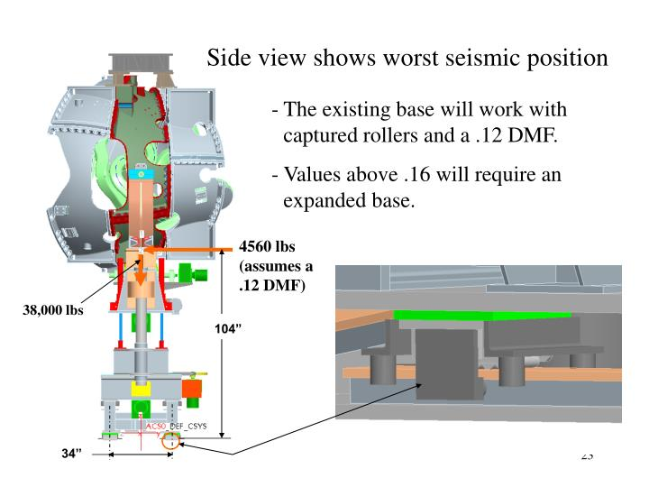 Side view shows worst seismic position