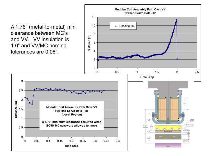 """A 1.76"""" (metal-to-metal) min clearance between MC's and VV.   VV insulation is 1.0"""" and VV/MC nominal tolerances are 0.06""""."""