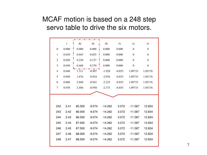 MCAF motion is based on a 248 step servo table to drive the six motors.