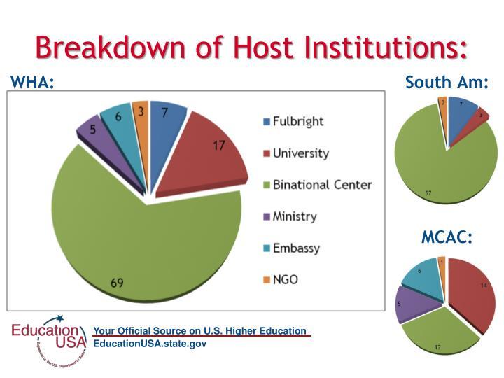 Breakdown of Host Institutions: