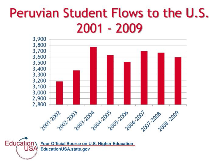 Peruvian Student Flows to the U.S.  2001 - 2009