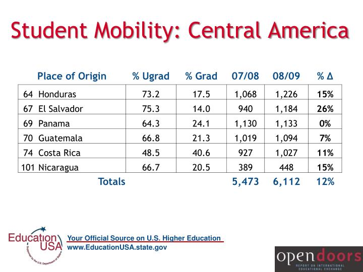 Student Mobility: Central America