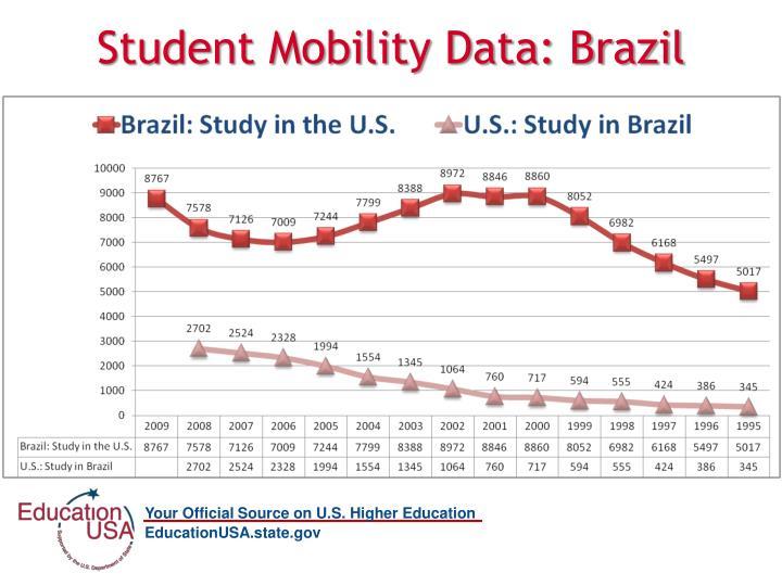 Student Mobility Data: Brazil