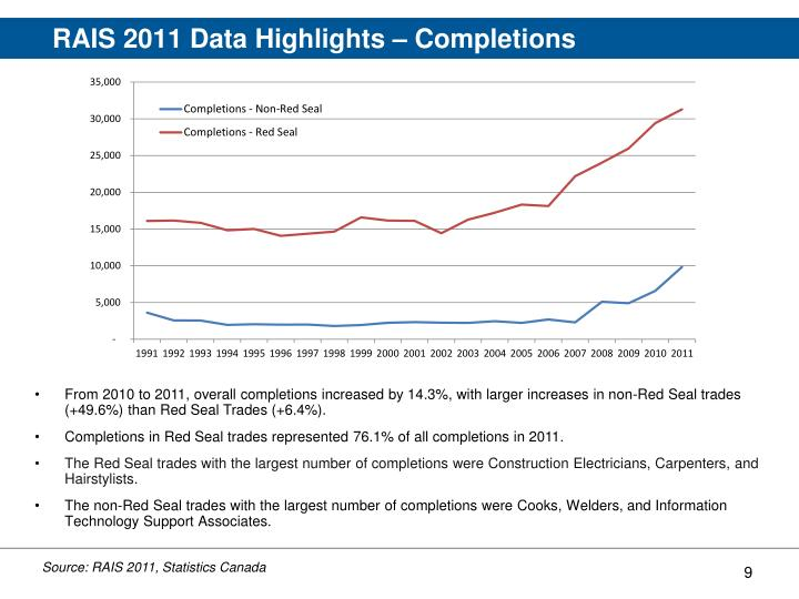 RAIS 2011 Data Highlights – Completions