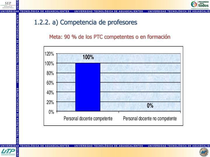 1.2.2. a) Competencia de profesores