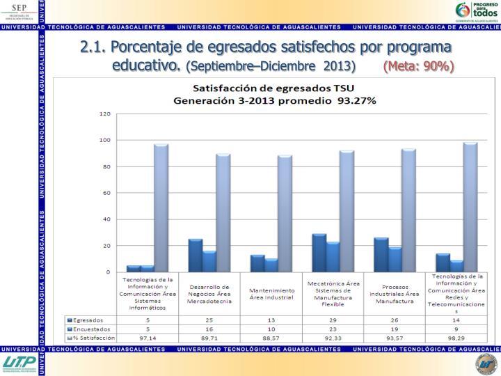 2.1. Porcentaje de egresados satisfechos por programa educativo