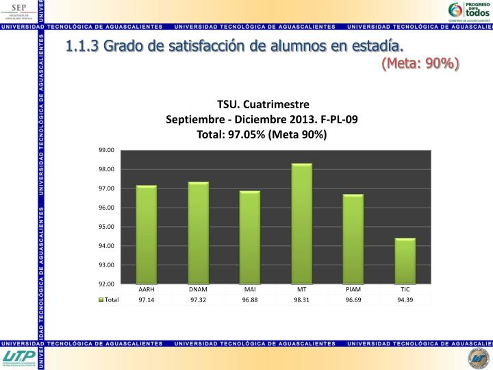 1.1.3 Grado de satisfacción de alumnos en estadía
