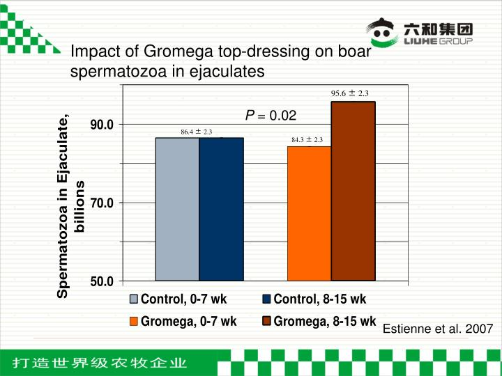 Impact of Gromega top-dressing on boar spermatozoa in ejaculates