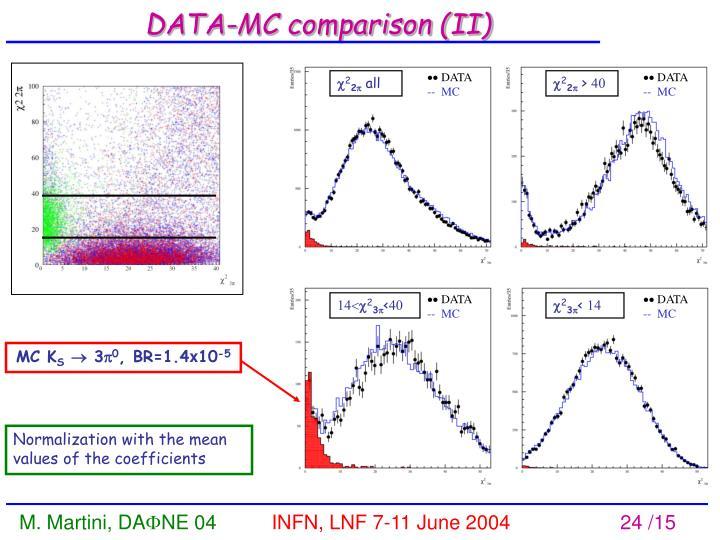 DATA-MC comparison (II)