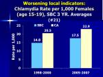 worsening local indicators chlamydia rate per 1 000 females age 15 19 sbc 3 yr averages 21