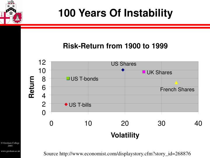 100 Years Of Instability