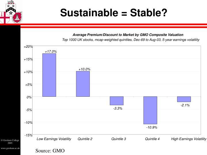 Average Premium/Discount to Market by GMO Composite Valuation