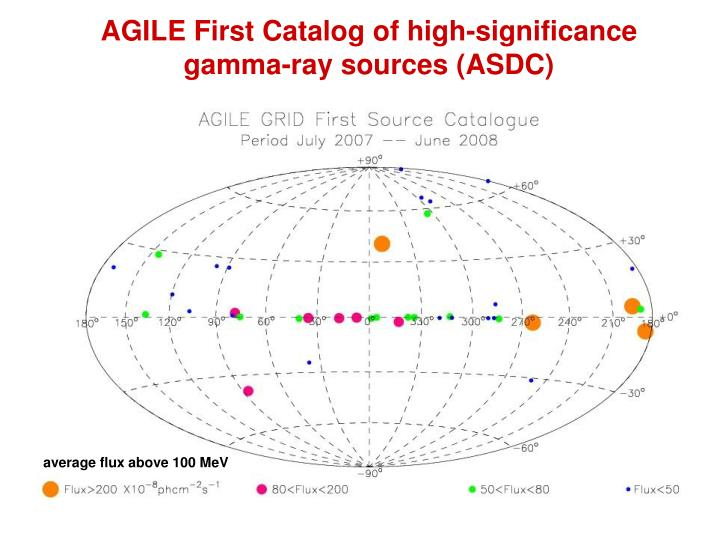 AGILE First Catalog of high-significance gamma-ray sources (ASDC)