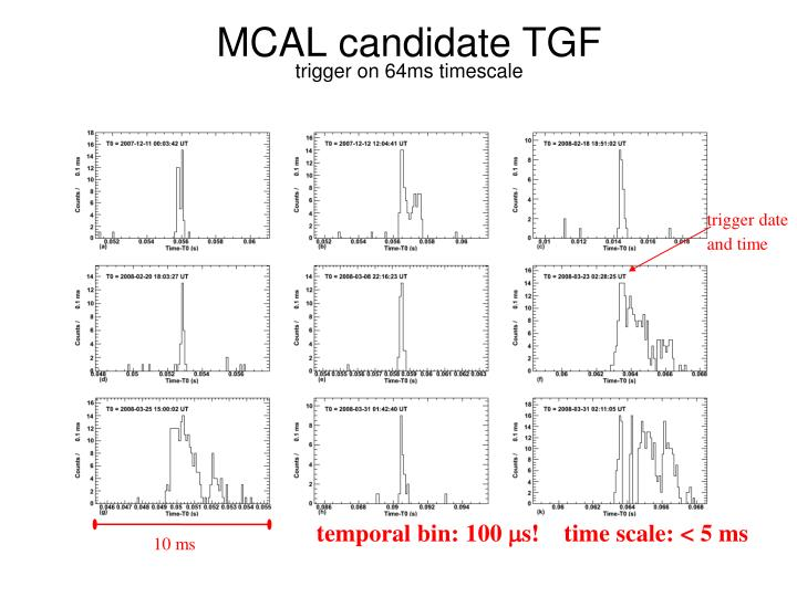 MCAL candidate TGF