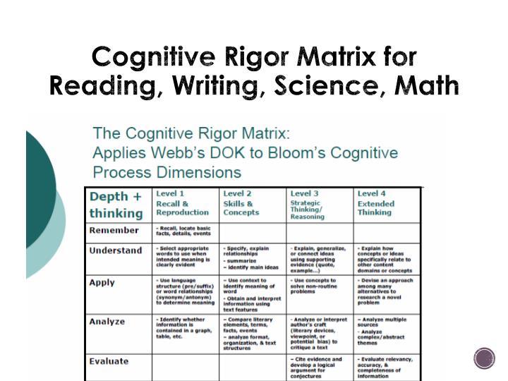 Cognitive Rigor Matrix for Reading, Writing, Science, Math