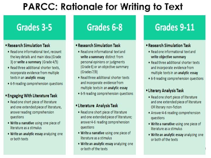 PARCC: Rationale for Writing to Text