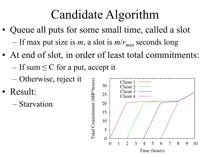 Candidate Algorithm